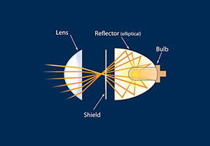 Projector Headlamp