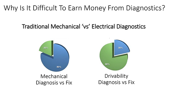 Mechanical vs Electrical Diagnostics