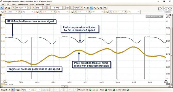Figure 2 Pulsation Analysis