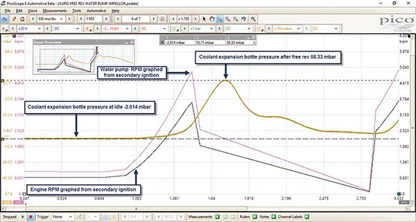 Figure 3 Water pump activity