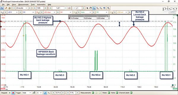 Figure 5 Back Leakage Pressure