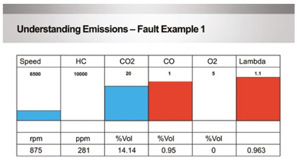 Understanding how faults affect gas emission levels