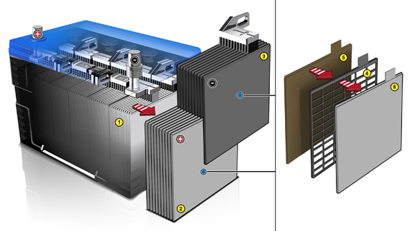 12-volt battery technology