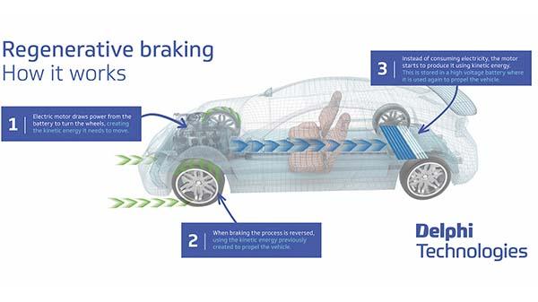 Regenerative Braking Systems
